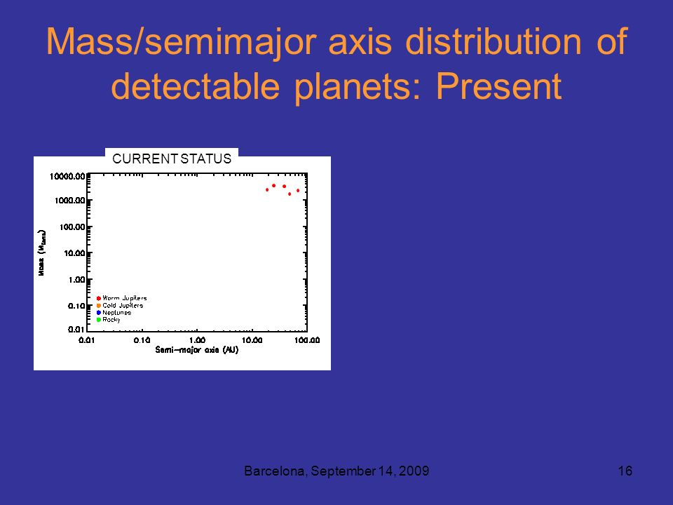 Barcelona, September 14, 200916 Mass/semimajor axis distribution of detectable planets: Present Nearby stars (<20 pc) CURRENT STATUS