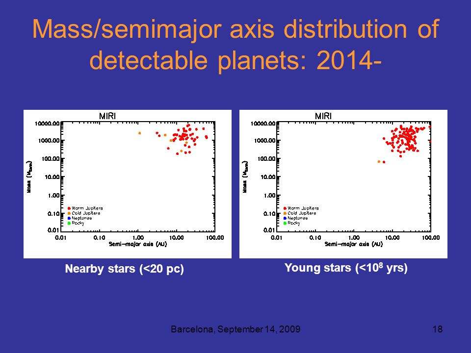 Barcelona, September 14, 200918 Mass/semimajor axis distribution of detectable planets: 2014- Nearby stars (<20 pc) Young stars (<10 8 yrs)