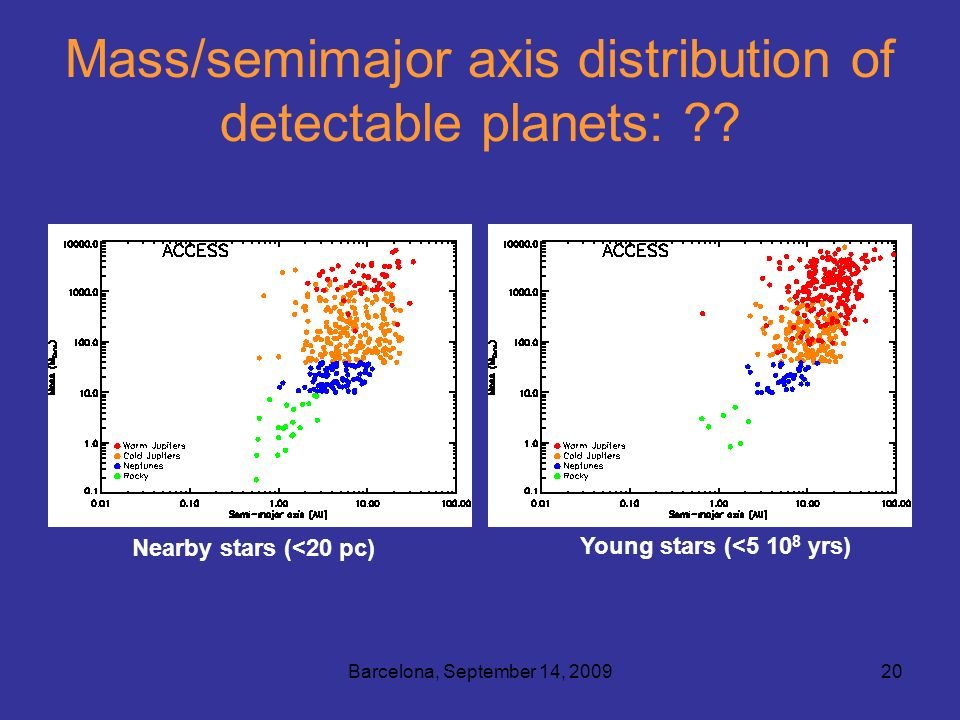 Barcelona, September 14, 200920 Mass/semimajor axis distribution of detectable planets: .