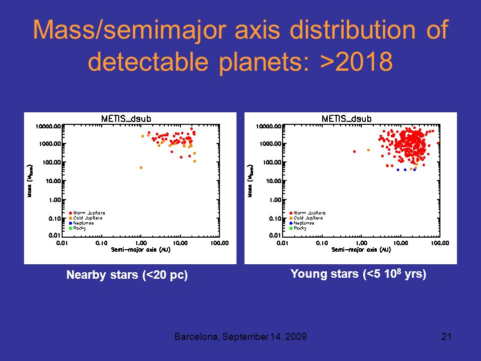 Barcelona, September 14, 200921 Mass/semimajor axis distribution of detectable planets: >2018 Nearby stars (<20 pc) Young stars (<5 10 8 yrs)