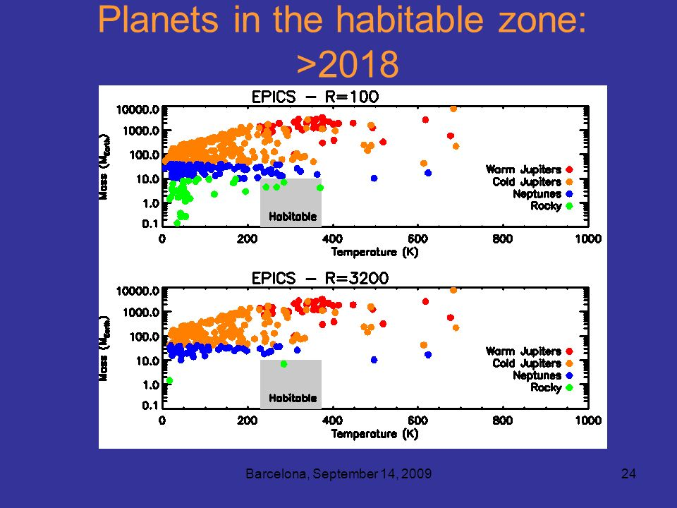 Barcelona, September 14, 200924 Planets in the habitable zone: >2018