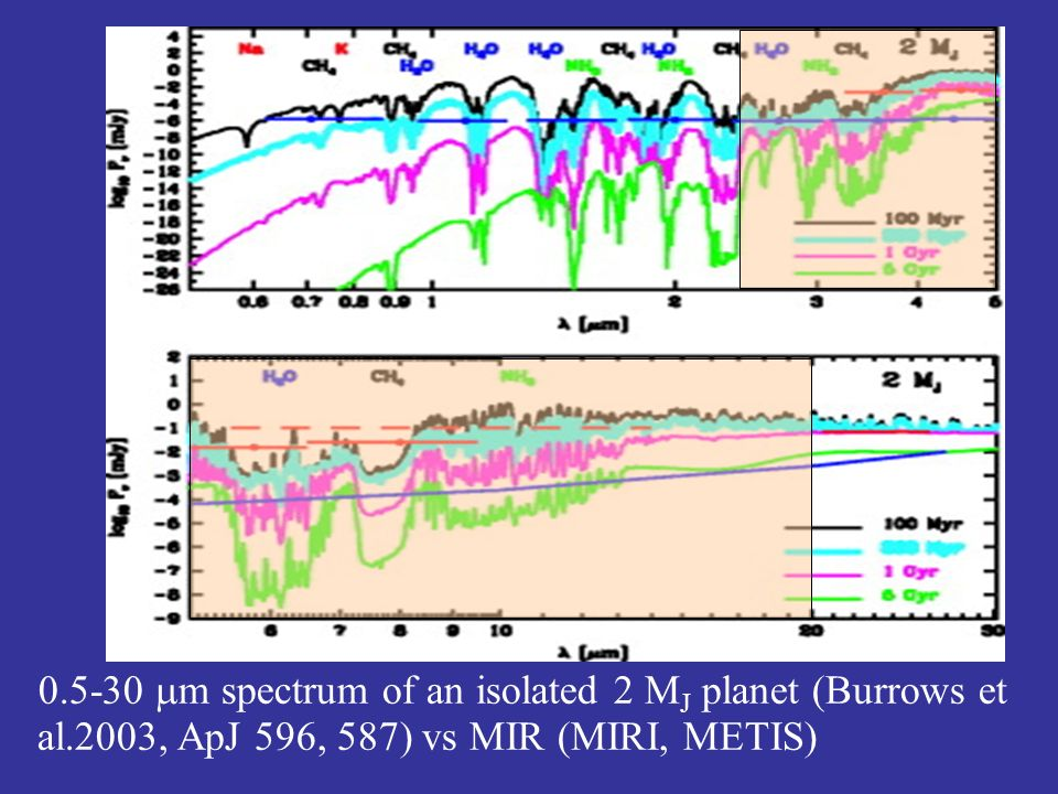 0.5-30 m spectrum of an isolated 2 M J planet (Burrows et al.2003, ApJ 596, 587) vs MIR (MIRI, METIS)