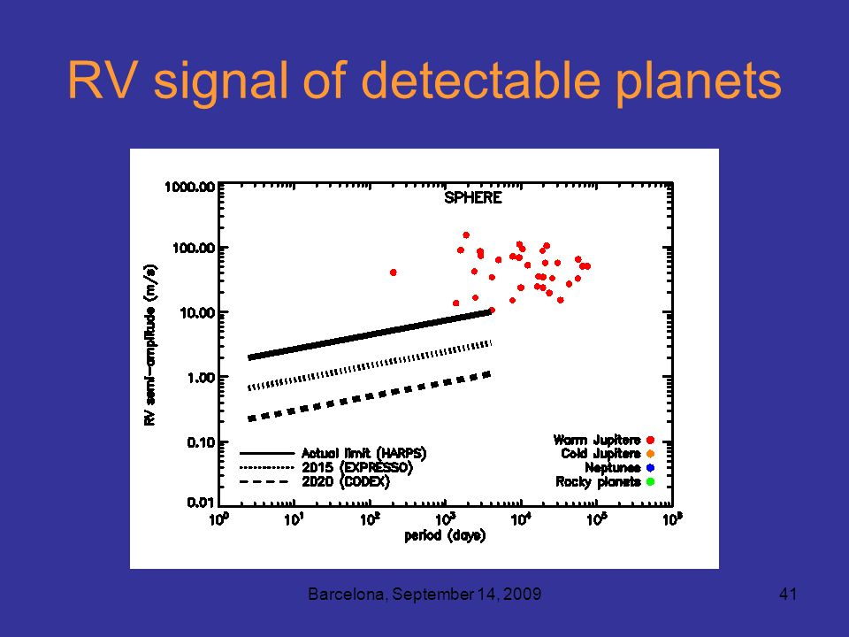 Barcelona, September 14, 200941 RV signal of detectable planets
