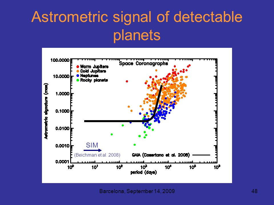 Barcelona, September 14, 200948 Astrometric signal of detectable planets SIM (Beichman et al. 2008)