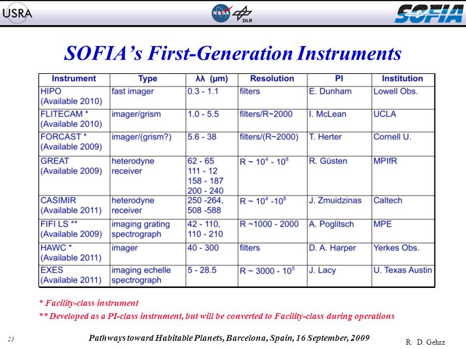 23 R. D. Gehrz Pathways toward Habitable Planets, Barcelona, Spain, 16 September, 2009 SOFIAs First-Generation Instruments * Facility-class instrument