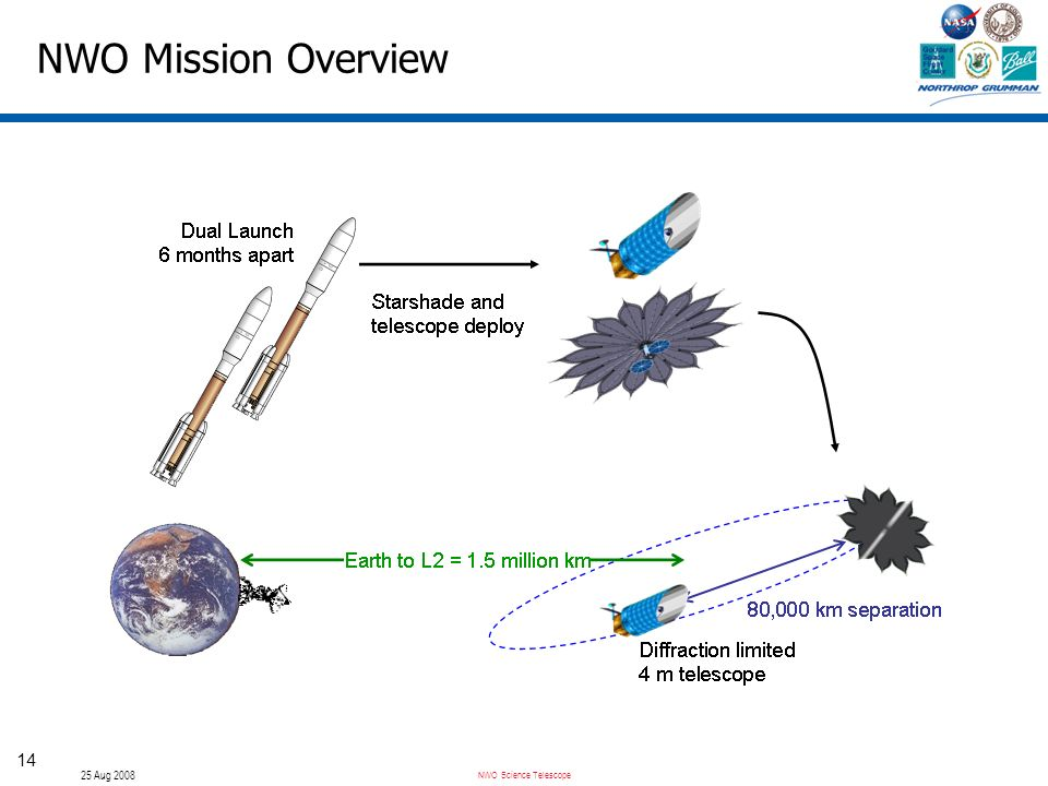 NWO Science Telescope 25 Aug 2008 14 NWO Mission Overview