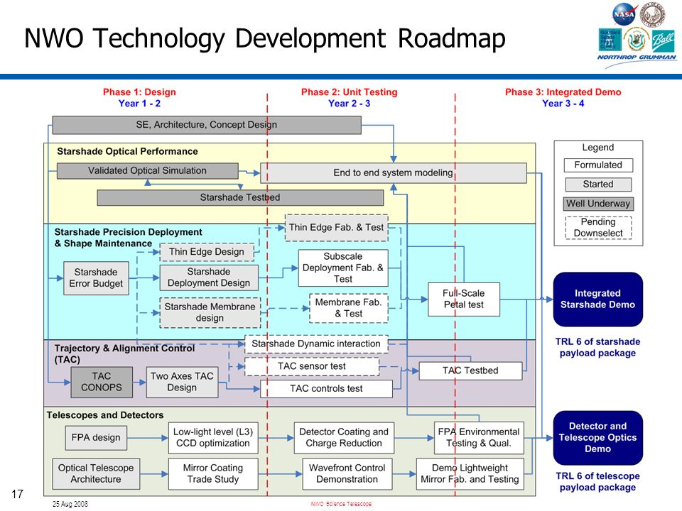 NWO Science Telescope 25 Aug 2008 17 NWO Technology Development Roadmap