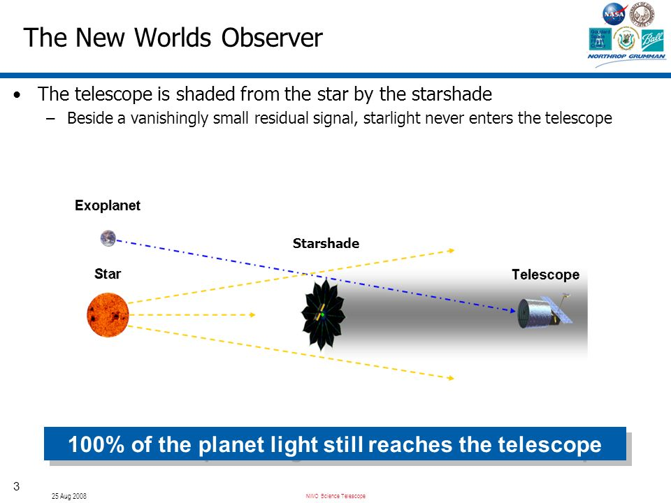 NWO Science Telescope 25 Aug 2008 3 The New Worlds Observer The telescope is shaded from the star by the starshade –Beside a vanishingly small residua