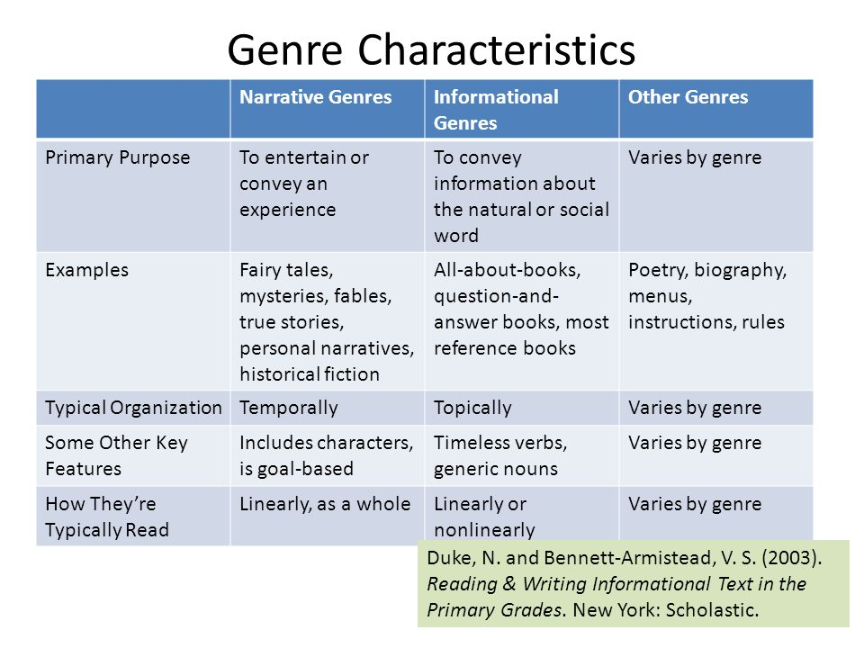 Genre Characteristics Narrative GenresInformational Genres Other Genres Primary PurposeTo entertain or convey an experience To convey information about the natural or social word Varies by genre ExamplesFairy tales, mysteries, fables, true stories, personal narratives, historical fiction All-about-books, question-and- answer books, most reference books Poetry, biography, menus, instructions, rules Typical OrganizationTemporallyTopicallyVaries by genre Some Other Key Features Includes characters, is goal-based Timeless verbs, generic nouns Varies by genre How Theyre Typically Read Linearly, as a wholeLinearly or nonlinearly Varies by genre Duke, N.