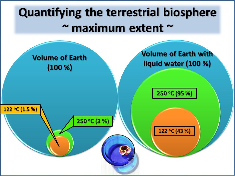 Quantifying the terrestrial biosphere ~ maximum extent ~ Volume of Earth (100 %) 250 o C (3 %) 122 o C (1.5 %) Volume of Earth with liquid water (100 %) 250 o C (95 %) 122 o C (43 %)