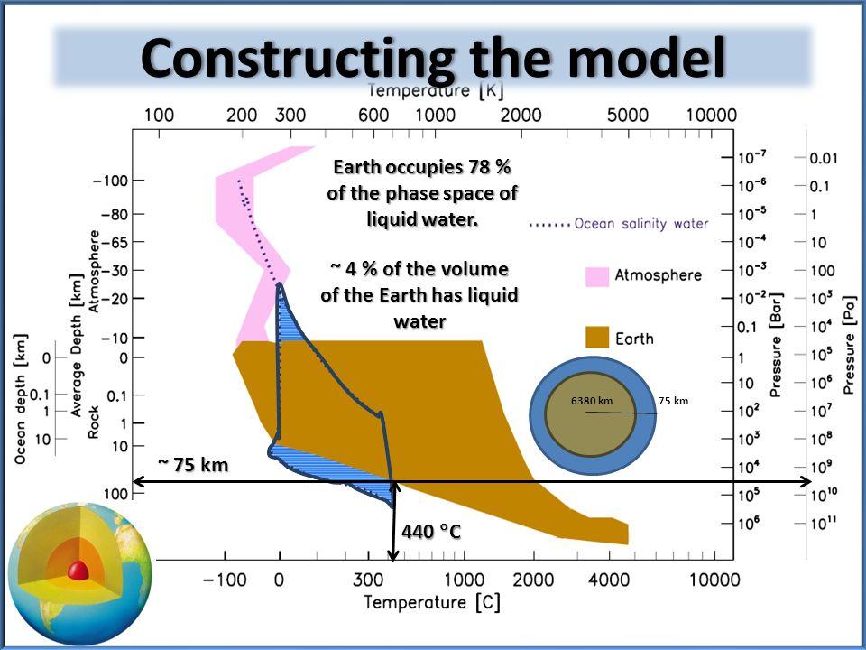 The terrestrial biosphereThe terrestrial biosphere Maximum temperature of life: 122 C (Kashefi & Lovley, 2003; Takai et al., 2008) Minimum temperature of active life: -20 C (Junge et al., 2004) Maximum depth/pressure of life: 5.2 km in crust; 1.5 x 10 3 bar (Szewzyk & Szewzyk, 1994)