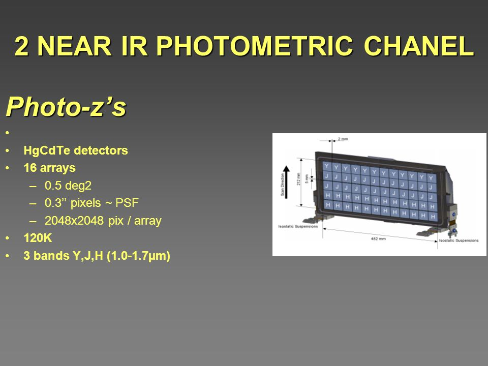 2 NEAR IR PHOTOMETRIC CHANEL Photo-zs HgCdTe detectors 16 arrays –0.5 deg2 –0.3 pixels ~ PSF –2048x2048 pix / array 120K 3 bands Y,J,H (1.0-1.7µm)