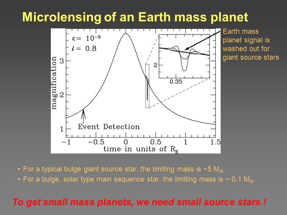 Microlensing of an Earth mass planet For a typical bulge giant source star, the limiting mass is ~5 M For a bulge, solar type main sequence star, the limiting mass is ~ 0.1 M Earth mass planet signal is washed out for giant source stars To get small mass planets, we need small source stars !