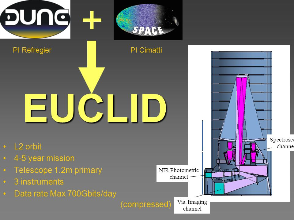 EUCLID L2 orbit 4-5 year mission Telescope 1.2m primary 3 instruments Data rate Max 700Gbits/day (compressed) Spectroscopic channel NIR Photometric channel Vis.
