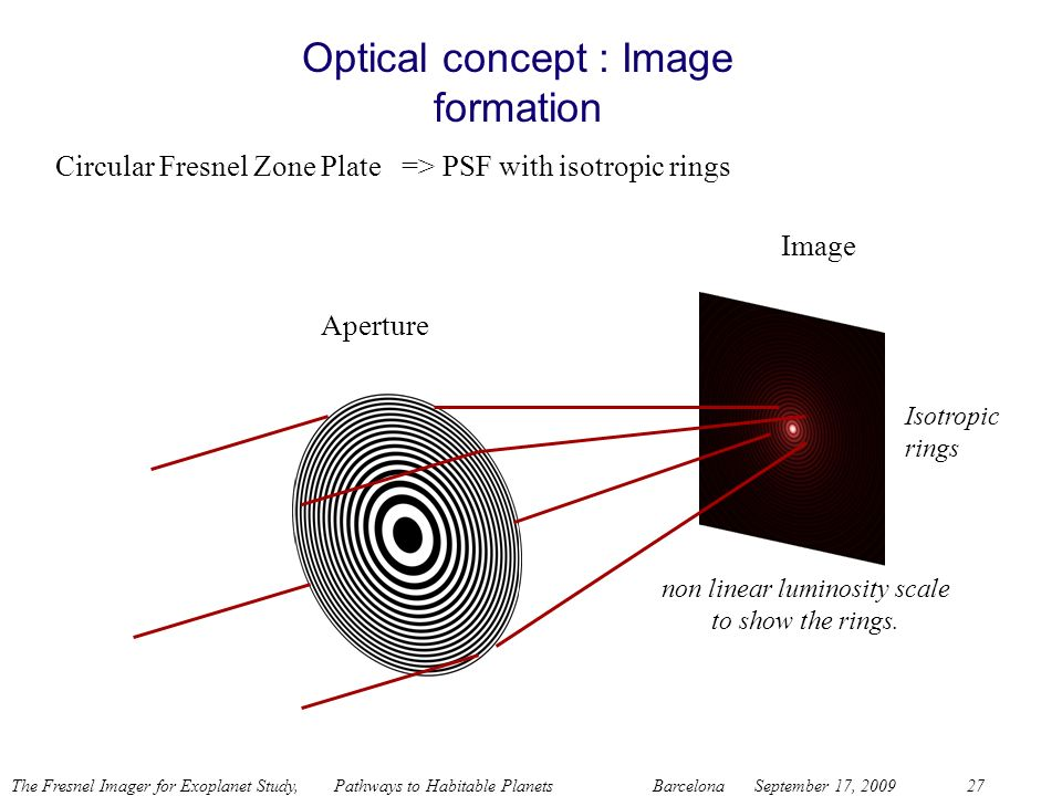 The Fresnel Imager for Exoplanet Study, Pathways to Habitable Planets BarcelonaSeptember 17, 200927 Circular Fresnel Zone Plate => PSF with isotropic