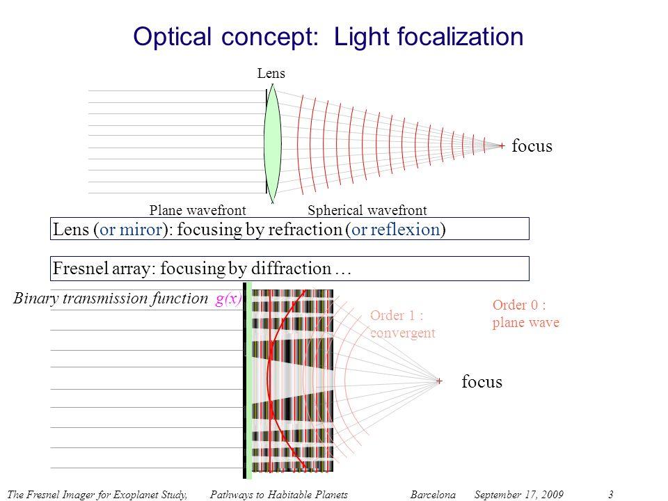 The Fresnel Imager for Exoplanet Study, Pathways to Habitable Planets BarcelonaSeptember 17, 20093 Plane wavefront focus Order 0 : plane wave Lens (or
