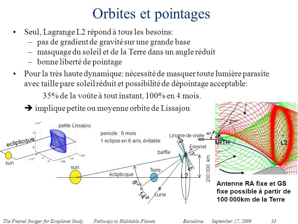 The Fresnel Imager for Exoplanet Study, Pathways to Habitable Planets BarcelonaSeptember 17, 200933 eclipticque sun petite Lissajou periode : 6 mois 1