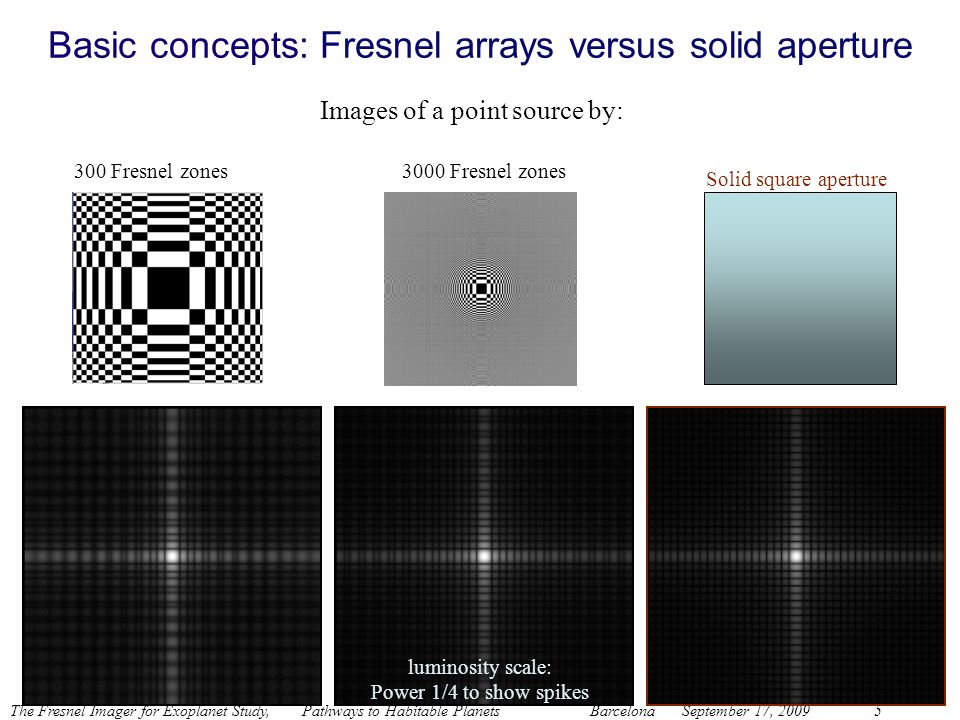 The Fresnel Imager for Exoplanet Study, Pathways to Habitable Planets BarcelonaSeptember 17, 20095 Basic concepts: Fresnel arrays versus solid apertur