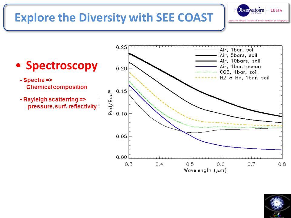 Explore the Diversity Spectroscopy Polarimetry - Polarization => Clouds / albedo Jupiter-like planet - Stam et al.