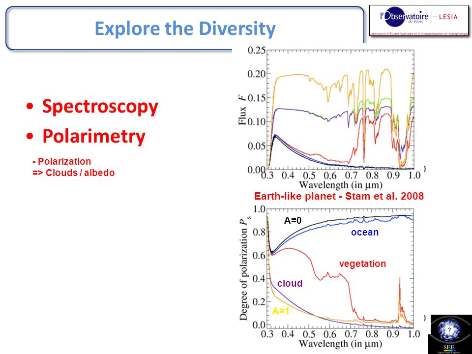 Explore the Diversity - Spectral time variation => variation of temperature => surface properties 0.45 m 0.75 m - Polarimetric time variation => surface properties Cloud free Earth from 0.65 to 0.9 m 50° Phase angle 130° 90° Spectroscopy Polarimetry Variability
