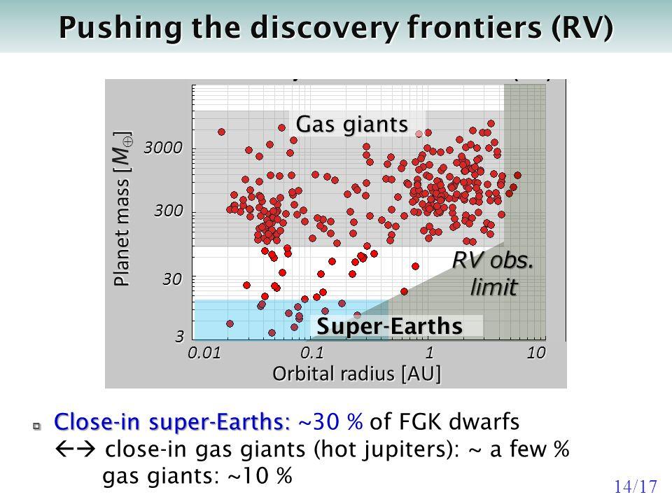 Orbital radius [AU] 0.01 0.1 1 10 0.01 0.1 1 10 Planet mass [] Planet mass [ M ] 3 30 300 3000 RV obs.