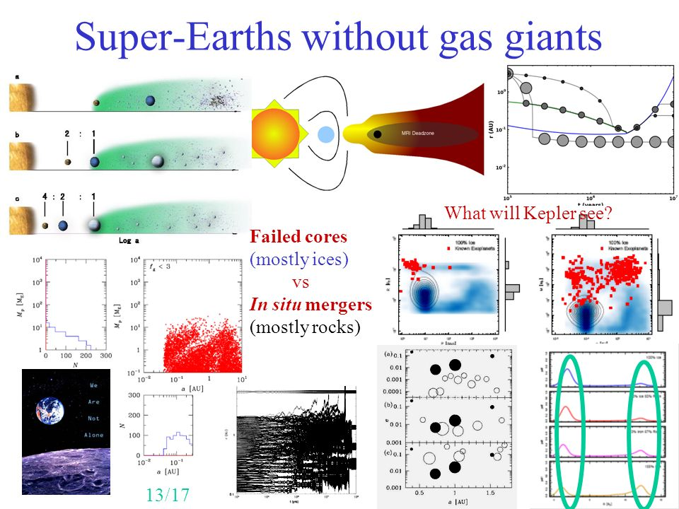 Super-Earths without gas giants 13/17 Failed cores (mostly ices) vs In situ mergers (mostly rocks) What will Kepler see