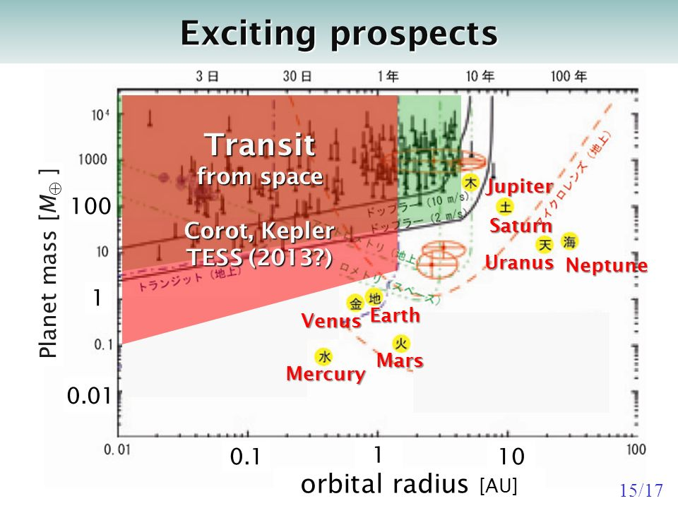 Exciting prospects orbital radius [AU] Planet mass [M ] Venus Earth Mars Mercury Saturn UranusNeptune Jupiter Transit from space Corot, Kepler TESS (2013 ) /17