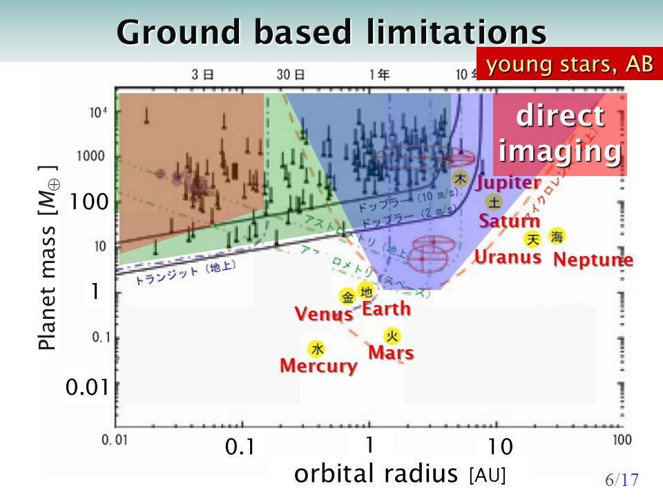 cvcv Ground based limitations orbital radius [AU] Planet mass [M ] Earth Venus Mercury Mars Saturn UranusNeptune Jupiter directimaging 1 100.1 1 0.01 100 young stars, AB 6/17