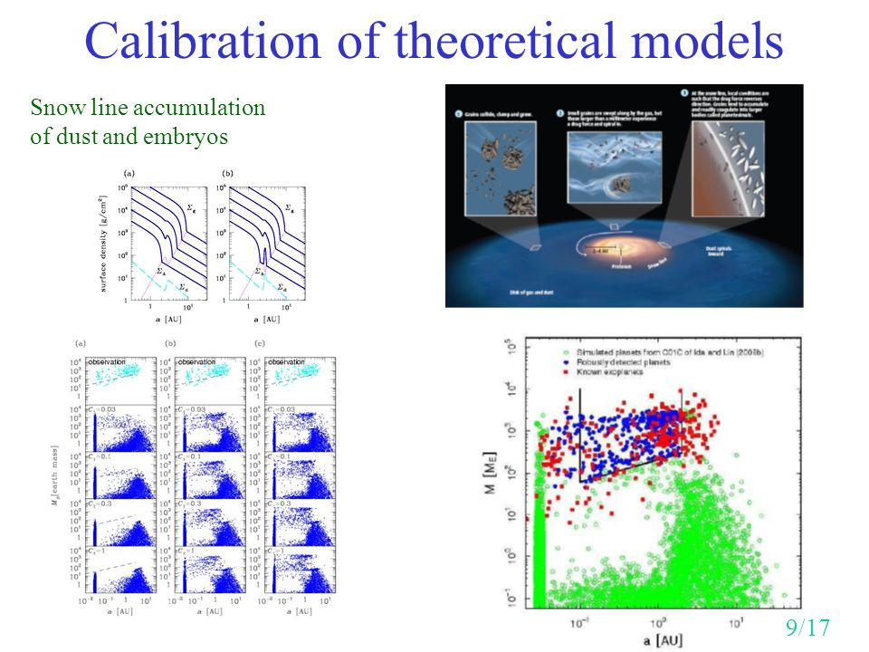 Calibration of theoretical models Snow line accumulation of dust and embryos 9/17