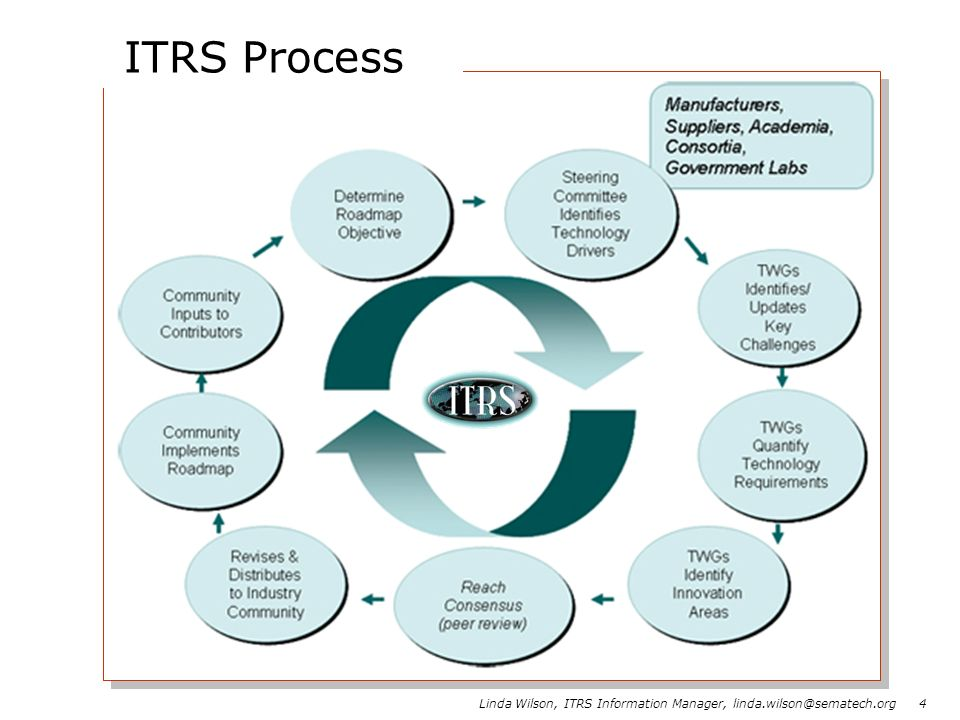 Linda Wilson, ITRS Information Manager, linda.wilson@sematech.org 4 ITRS Process