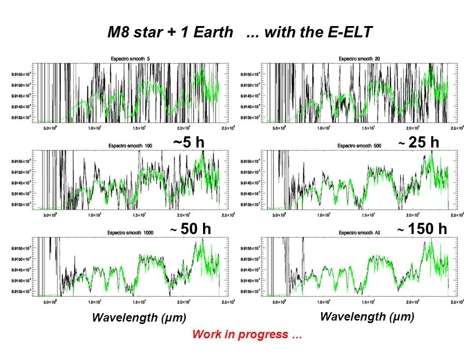 M8 star + 1 Earth... with the E-ELT ~5 h ~ 150 h ~ 50 h ~ 25 h Wavelength (μm) Work in progress...