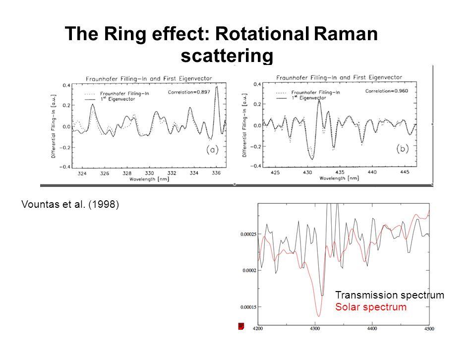 The Ring effect: Rotational Raman scattering Transmission spectrum Solar spectrum Vountas et al. (1998)