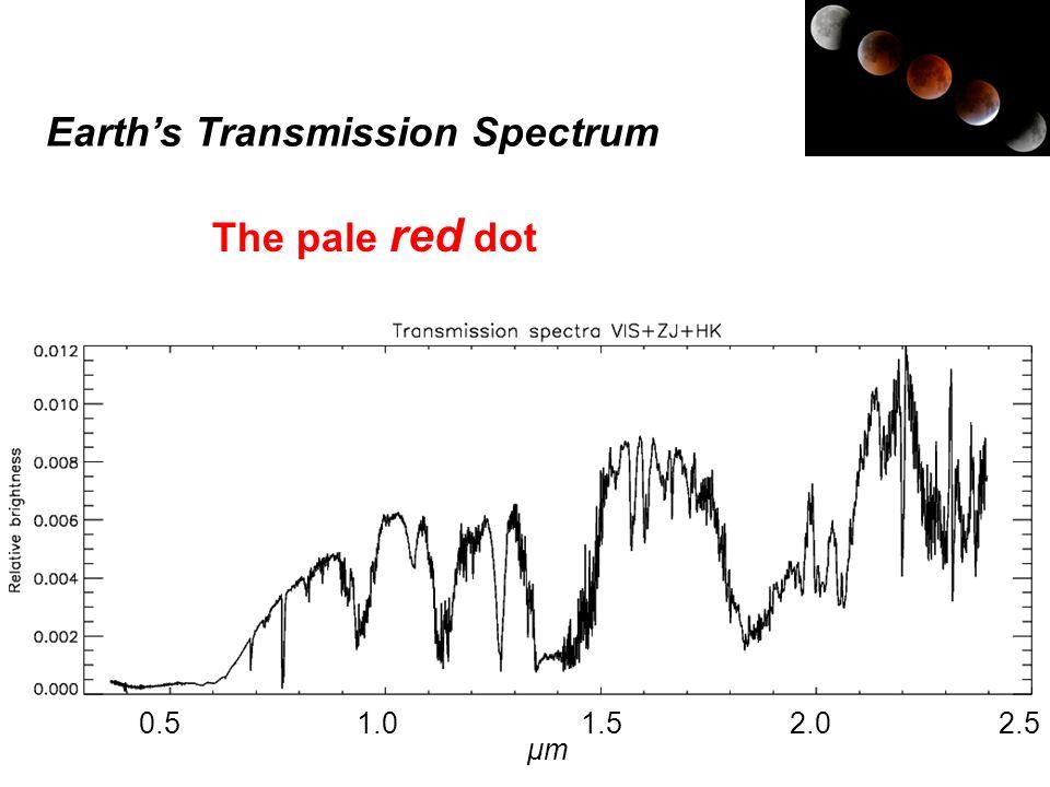 0.5 1.0 1.5 2.0 2.5 Earths Transmission Spectrum The pale red dot μmμm