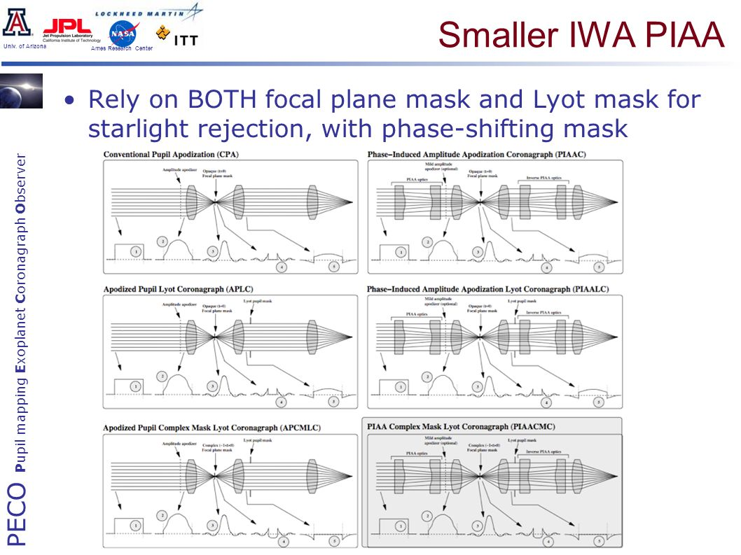 PECO Pupil mapping Exoplanet Coronagraph Observer Univ. of Arizona Ames Research Center Smaller IWA PIAA Rely on BOTH focal plane mask and Lyot mask f