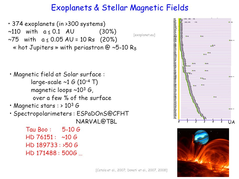 374 exoplanets (in >300 systems) ~110 with a 0.1 AU (30%) ~75 with a 0.05 AU = 10 Rs (20%) « hot Jupiters » with ~5-10 R S Exoplanets & Stellar Magnetic Fields UA [exoplanet.eu] Magnetic field at Solar surface : large-scale ~1 G (10 -4 T) magnetic loops ~10 3 G, over a few % of the surface Magnetic stars : > 10 3 G Spectropolarimeters :  Tau Boo : 5-10 G HD : ~10 G HD : >50 G HD : 500G … [Catala et al., 2007; Donati et al., 2007, 2008]