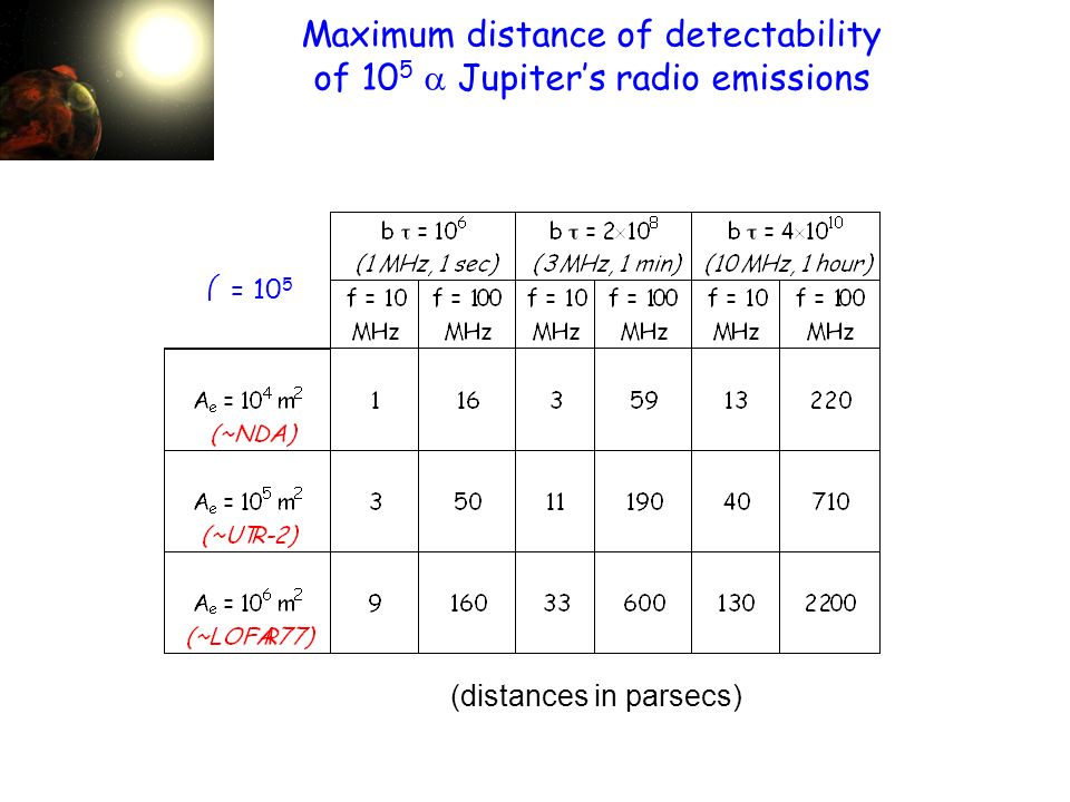 (distances in parsecs) Maximum distance of detectability of 10 5 Jupiters radio emissions = 10 5