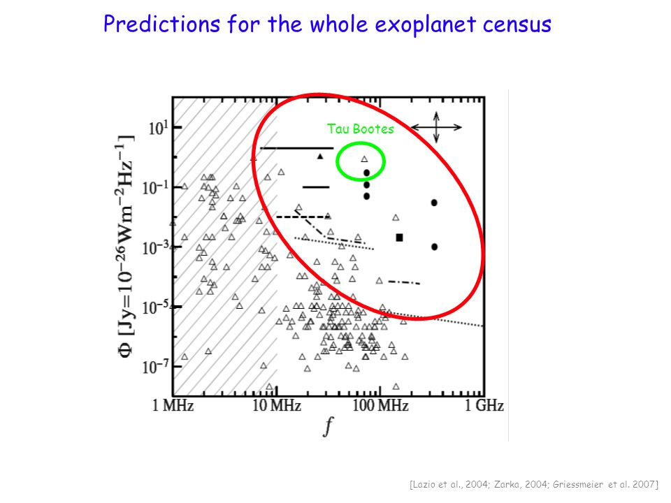 Possibilities for radio scintillations burts P radio 10 2 [Farrell et al., 1999] Estimates of exoplanetary M (scaling laws - large planets better) f ce & radio flux [Farrell et al., 1999 ; Griessmeier et al., 2004] F x as wind strength estimator [Cuntz et al., 2000 ; Saar et al., 2004, Stevens, 2005] Stellar wind modelling (spectral type spectral, activity, stellar rotation) [Preusse et al., 2005] Time evolution of stellar wind and planetary radius (young systems better) [Griessmeier et al., 2004 ; Stevens, 2005] Different solar wind conditions, Role of (frequent) Coronal Mass Ejections [Khodachenko et al., 2006; Griessmeier et al., 2007] Magnetosphere limits Atmospheric Erosion [Griessmeier et al., 2004] Application of unipolar inductor model to white dwarfs systems [Willes and Wu, 2004, 2005] Internal structure/convection models and self-sustained dynamo [Sanchez-Lavega, 2004] Magnetic reconnection, E-field and runaway electrons at the magnetopause .