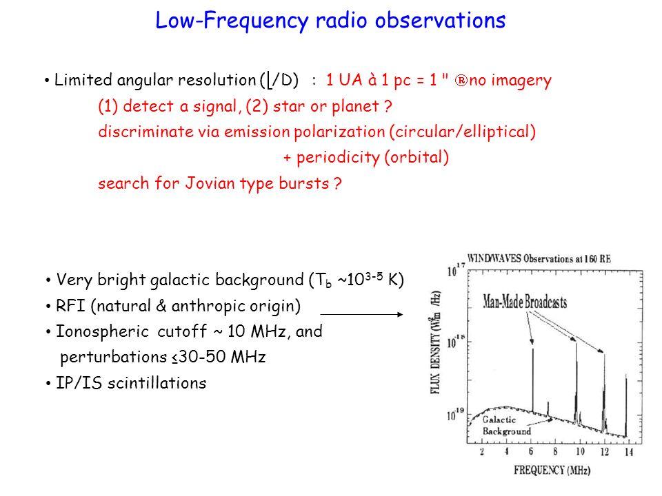 VLA 1999 VLA measurement 73 MHz, 0.3 Jy sensitivity f ~ 74 MHz target Tau Bootes epochs 1999 - 2003 imaging ~0.1 Jy sensitivity [Bastian et al., 2000 ; Farrell et al., 2003, 2004; Lazio & Farrell, 2007]