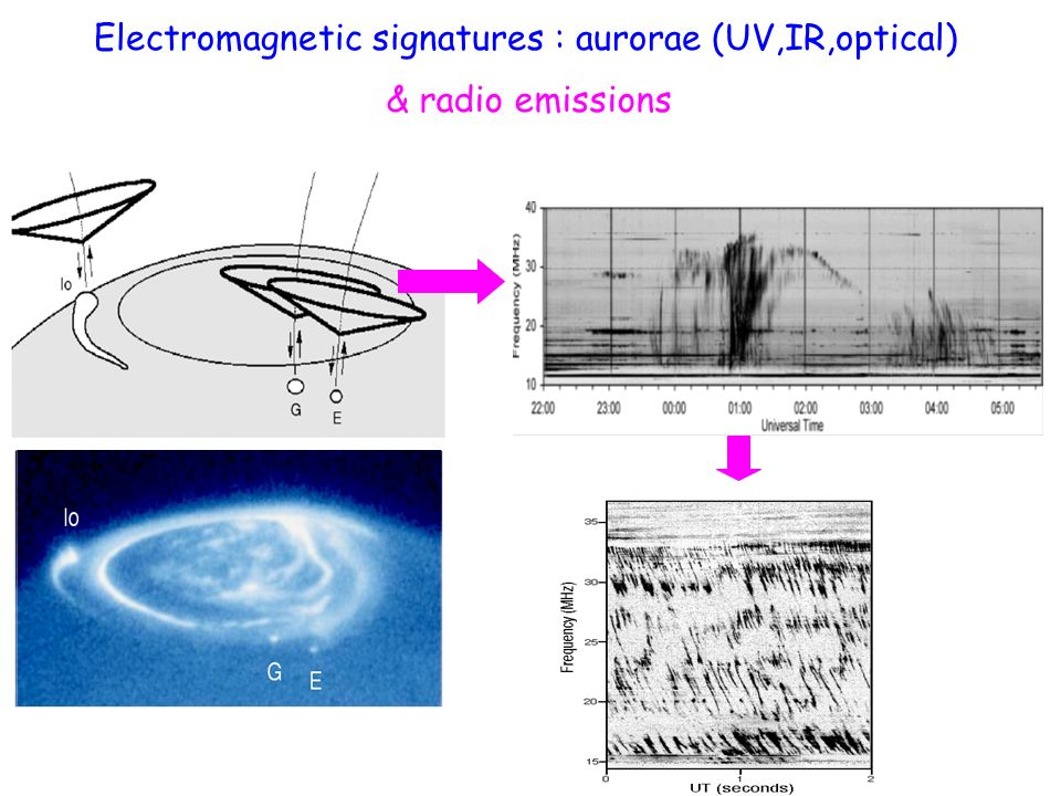 Electromagnetic signatures : aurorae (UV,IR,optical) & radio emissions