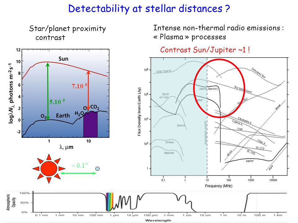 Detectability at stellar distances ? Intense non-thermal radio emissions : « Plasma » processes 7.10 6 5.10 9 ~ 0.1 Star/planet proximity contrast Con