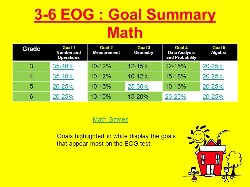 3-6 EOG : Goal Summary Math Grade Goal 1 Number and Operations Goal 2 Measurement Goal 3 Geometry Goal 4 Data Analysis and Probability Goal 5 Algebra 335-40%10-12%12-15% 20-25% 435-40%10-12% 15-18%20-25% 5 10-15%25-30%10-15%20-25% 6 10-15%15-20%20-25% Goals highlighted in white display the goals that appear most on the EOG test.