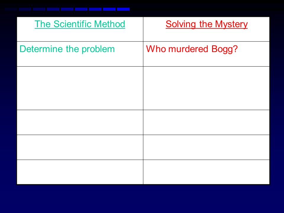 The Scientific MethodSolving the Mystery Determine the problem