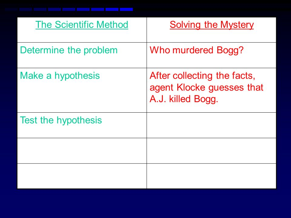 The Scientific MethodSolving the Mystery Determine the problemWho murdered Bogg? Make a hypothesisAfter collecting the facts, agent Klocke guesses tha