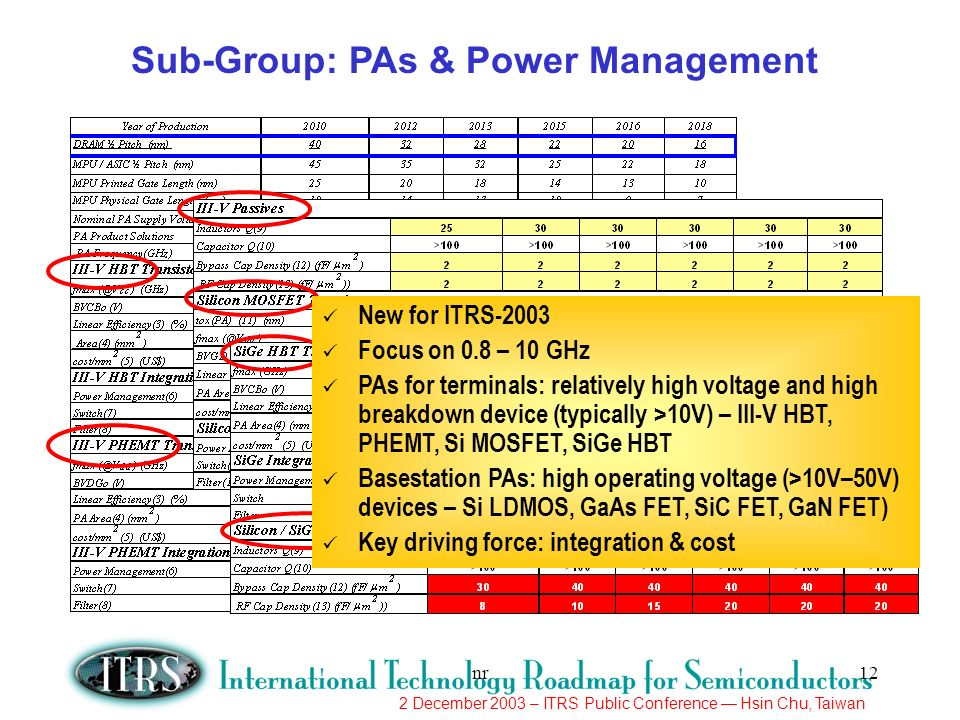 2 December 2003 – ITRS Public Conference Hsin Chu, Taiwan nr12 New for ITRS-2003 Focus on 0.8 – 10 GHz PAs for terminals: relatively high voltage and