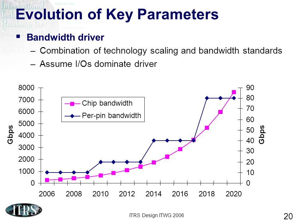 ITRS Design ITWG 2006 20 Evolution of Key Parameters Bandwidth driver –Combination of technology scaling and bandwidth standards –Assume I/Os dominate driver 0 1000 2000 3000 4000 5000 6000 7000 8000 20062008201020122014201620182020 Gbps 0 10 20 30 40 50 60 70 80 90 Gbps Chip bandwidth Per-pin bandwidth