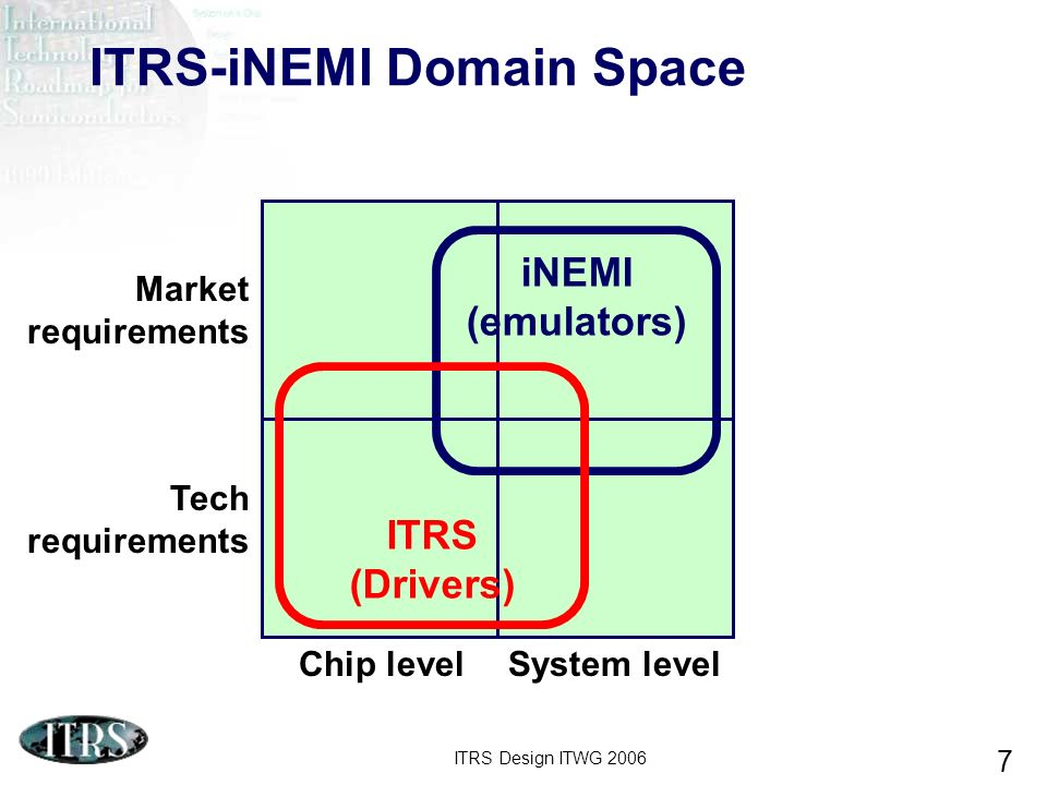 ITRS Design ITWG 2006 18 Channel High-bandwidth host chipHigh-bandwidth switch chip Transmitter core Receiver core A Networking Driver