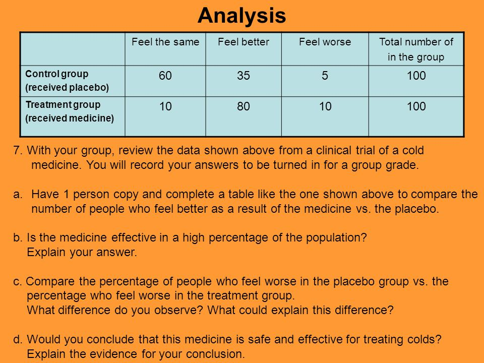 Analysis Feel the sameFeel betterFeel worseTotal number of in the group Control group (received placebo) 60355100 Treatment group (received medicine)