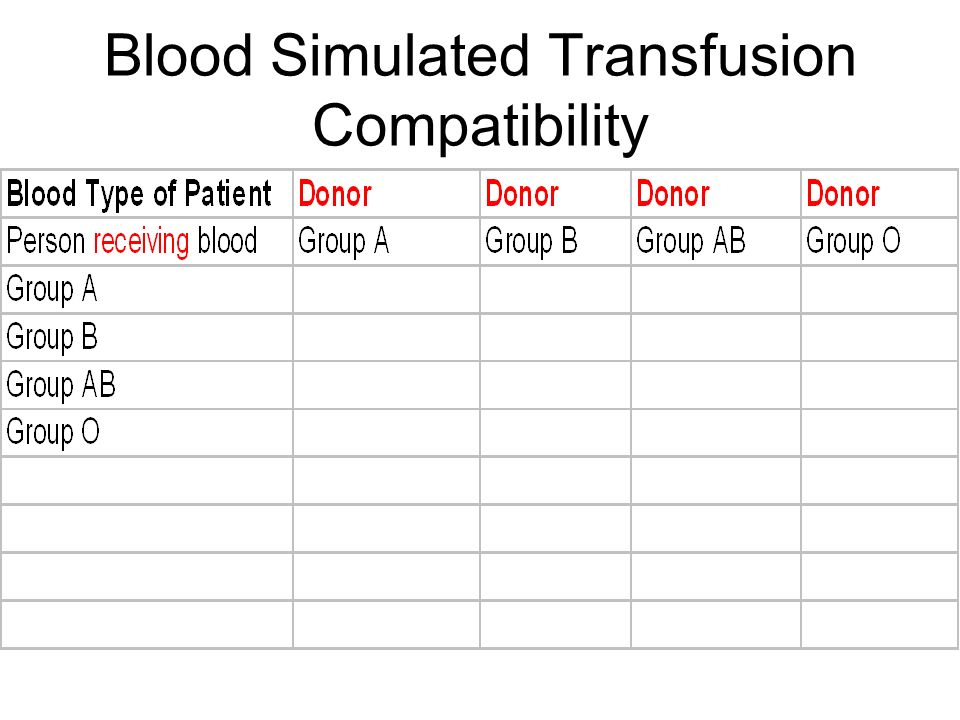 BLOOD TYPES ANTIBODY – a protein in the plasma that will inactivate a foreign substance that enters the body. Someone with type A blood has b antibodi