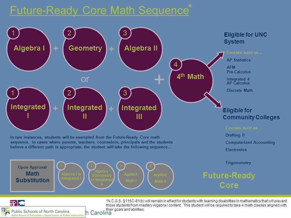 Future-Ready Core Math Sequence 4 th Math 4 + + + or Algebra I 1 Geometry 2 Algebra II 3 + + Integrated I 1 Integrated II 2 Integrated III 3 Future-Re
