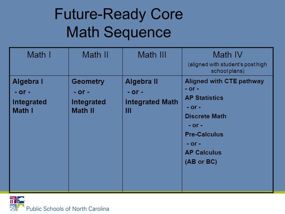 Future-Ready Core Math Sequence Math IMath IIMath IIIMath IV (aligned with students post high school plans) Algebra I - or - Integrated Math I Geometr